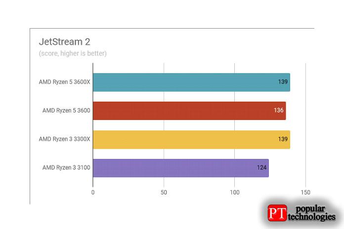 Обзор AMD Ryzen 3 3300X Результаты тестов в ettream 2