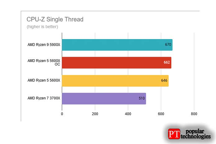 Однопоточный CPU-Z AMD Ryzen 5 5600X разогнан до 4,8 ГГц