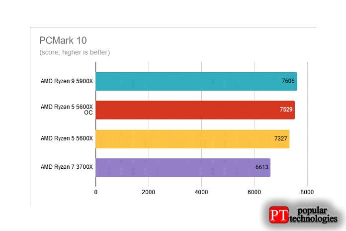 PCMark 10 AMD Ryzen 5 5600X разогнан до 4,8 ГГц