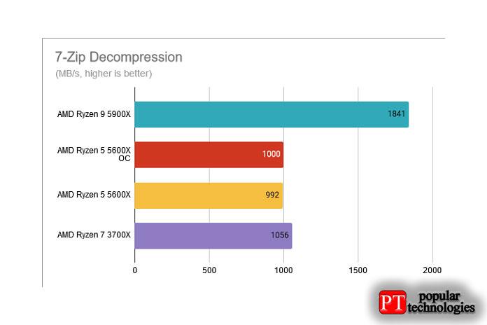 Распаковка 7-Zip AMD Ryzen 5 5600X разогнан до 4,8 ГГц