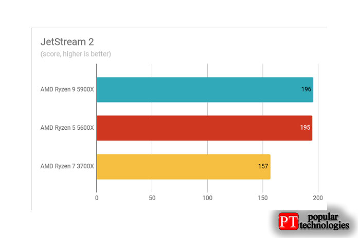 Результаты теста AMD Ryzen 9 5900X 2tream 2