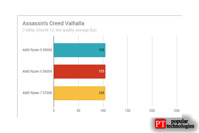 Результаты теста AMD Ryzen 9 5900X Assassin's Creed Valhalla