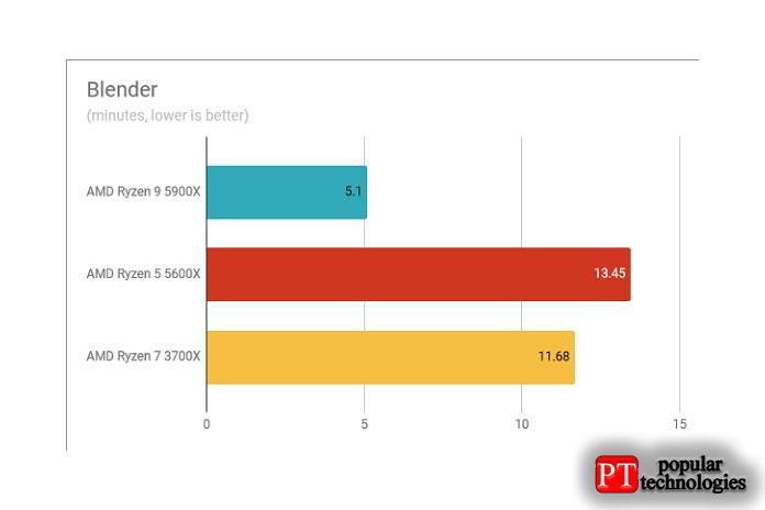 Результаты теста AMD Ryzen 9 5900X Blender