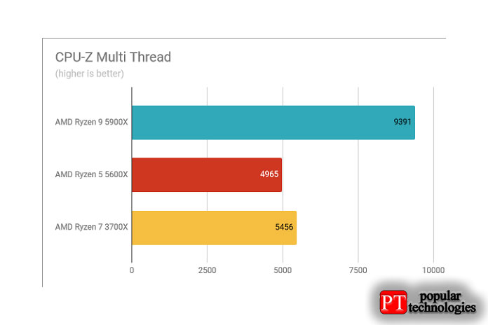 Результаты теста AMD Ryzen 9 5900X CPU-Z Multi Thread