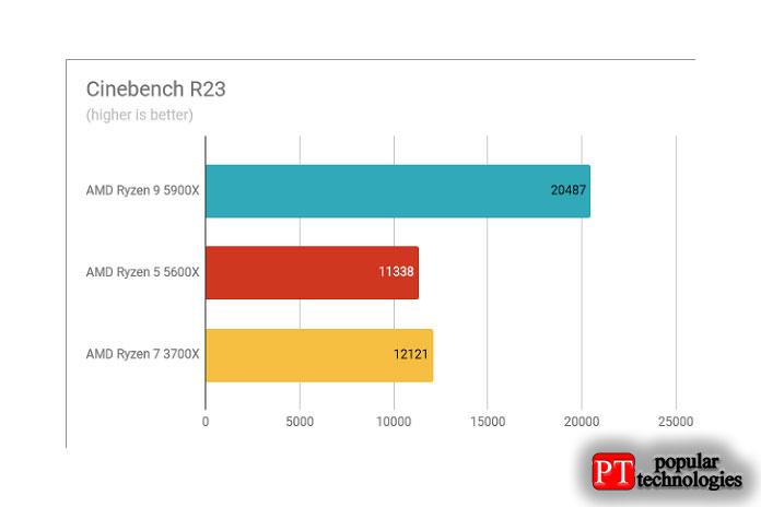 Результаты теста AMD Ryzen 9 5900X Cinebench R23