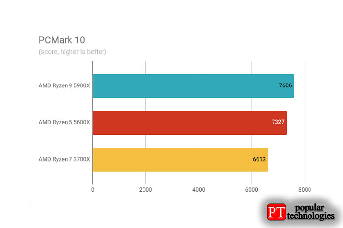 Результаты теста AMD Ryzen 9 5900X PCMark 10