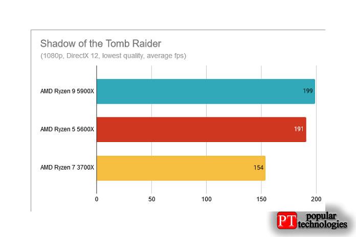 Результаты теста AMD Ryzen 9 5900X Shadow ofthe Tomb Raider
