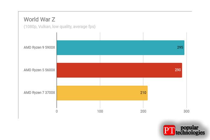 Результаты теста AMD Ryzen 9 5900X World War Z