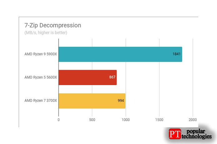 Результаты теста AMD Ryzen 9 5900X декомпрессия 7-Zip