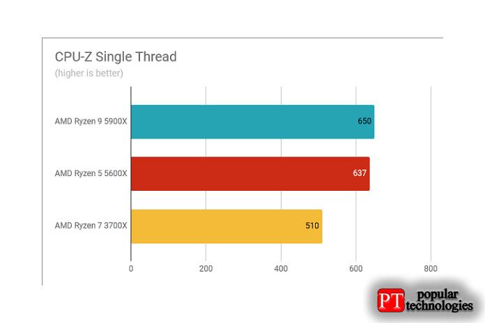 Результаты теста AMD Ryzen 9 5900X однопоточный CPU-Z