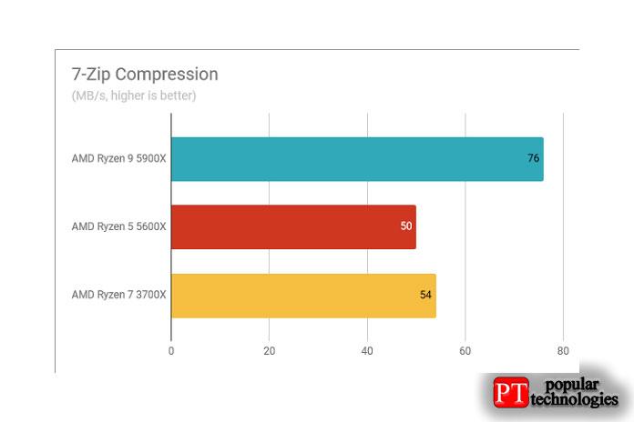 Результаты теста AMD Ryzen 9 5900X сжатие 7-Zip