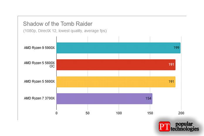 Shadow of the Tomb Raiderф AMD Ryzen 5 5600X разогнан до 4,8 ГГц