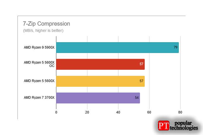 Сжатие 7-Zip AMD Ryzen 5 5600X разогнан до 4,8 ГГц