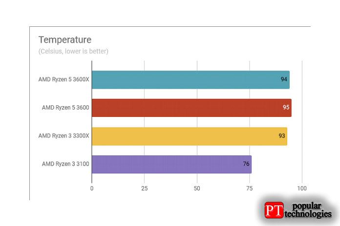 Температурные показатели AMD Ryzen 3 3300X