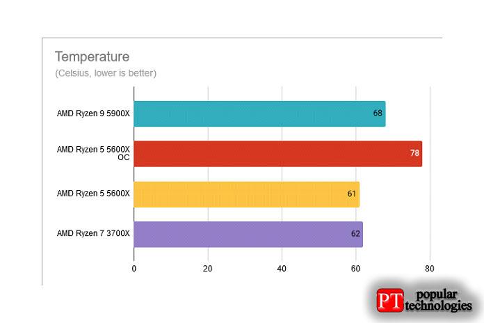 Температуры AMD Ryzen 5 5600X разогнан до 4,8 ГГц