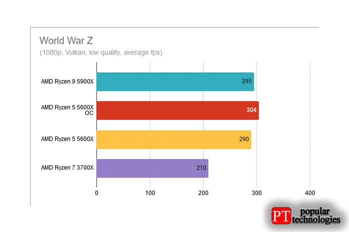 World War Z AMD Ryzen 5 5600X разогнан до 4,8 ГГц