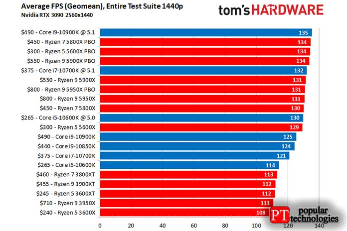 AMD или Intel CPU Gaming Performance