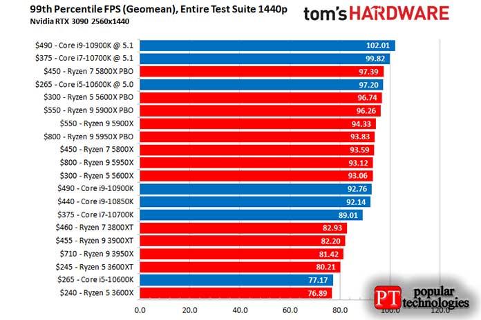 AMD или Intel CPU Gaming Performance3
