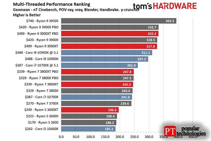 AMD или Intel Производительность и производительность при создании контента4
