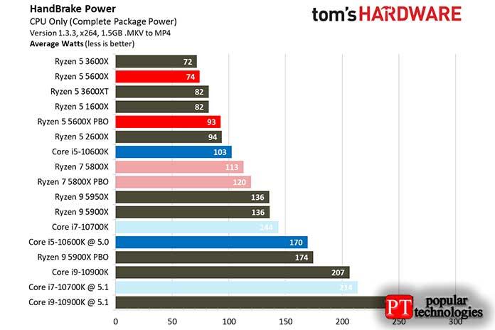 AMD или Intel энергопотребление и нагрев процессора
