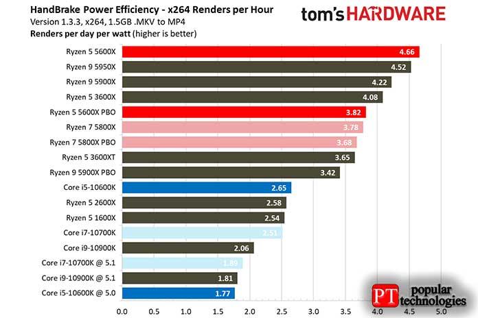 AMD или Intel энергопотребление и нагрев процессора2