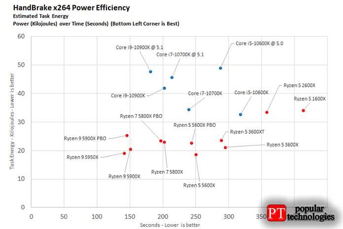 AMD или Intel энергопотребление и нагрев процессора4