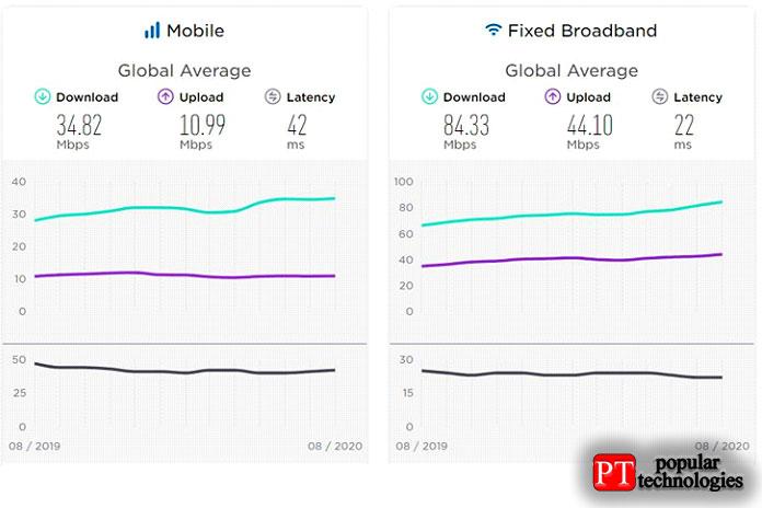 Ethernet или Wi-Fi что важно, ачто нет
