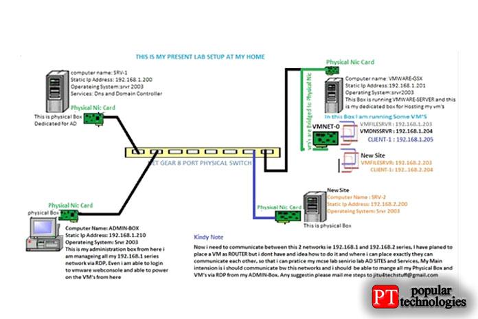 Использование виртуальной машины VMware в качестве маршрутизатора LAN между двумя сетями