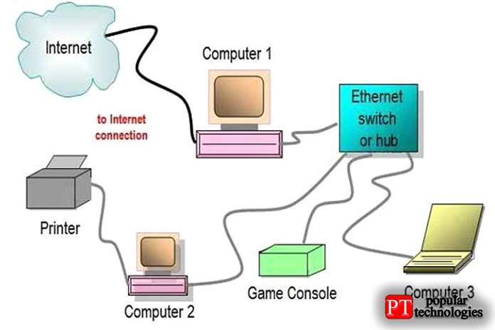 Как работает Ethernet