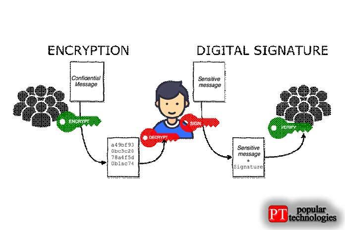 Как работает шифрование электронной почты