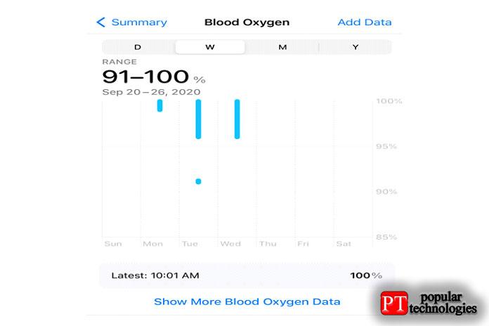 Показания кислорода вкрови3
