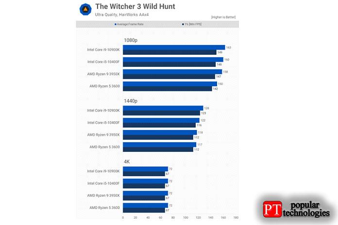 10400F хорошо показывает себя вThe Witcher3 Wild Hunt