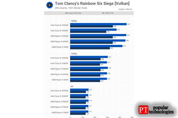 5600X соответствует 10900K вTom Clancy's Rainbow Six Siege