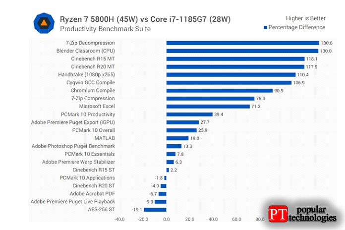 5800H неявляется настоящим конкурентом Core i7-1185G7