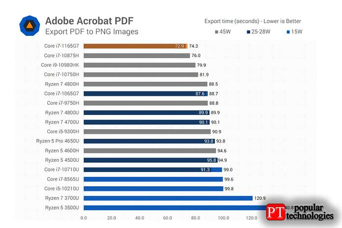 Acrobat PDF для экспорта изображений является однопоточным