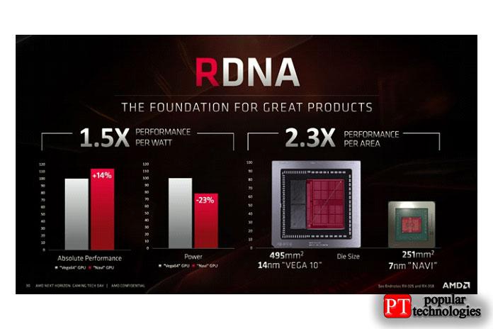 Архитектура AMD Navi 10
