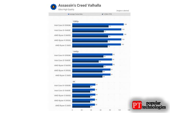 Assassin's Creed Valhalla продемонстрировала схожую производительность