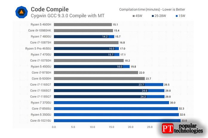 Что касается компиляции кода, товобоих наших тестах разница между i7-1185G7 иi7-1165G7