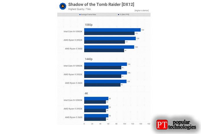 Для тестирования Shadow ofthe Tomb Raider мынеиспользуем встроенный тест