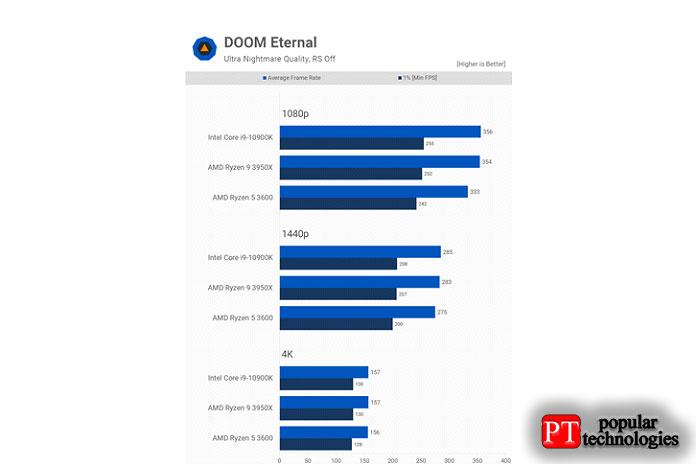 Doom Eternal— еще одна игра, которая больше привязана кграфическому процессору