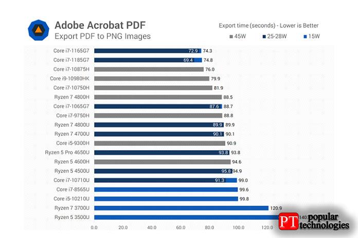 Экспорт Acrobat PDF аналогичен другим