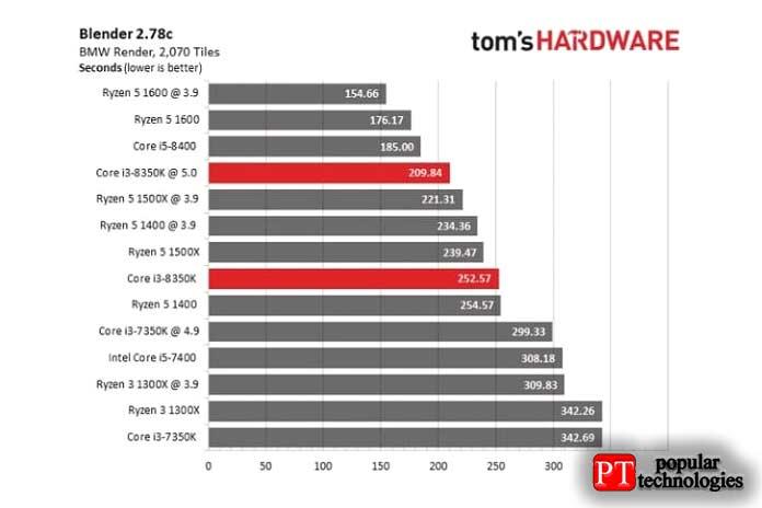 Это даст вам представление отом, какие процессоры лучше подходят для тяжёлых