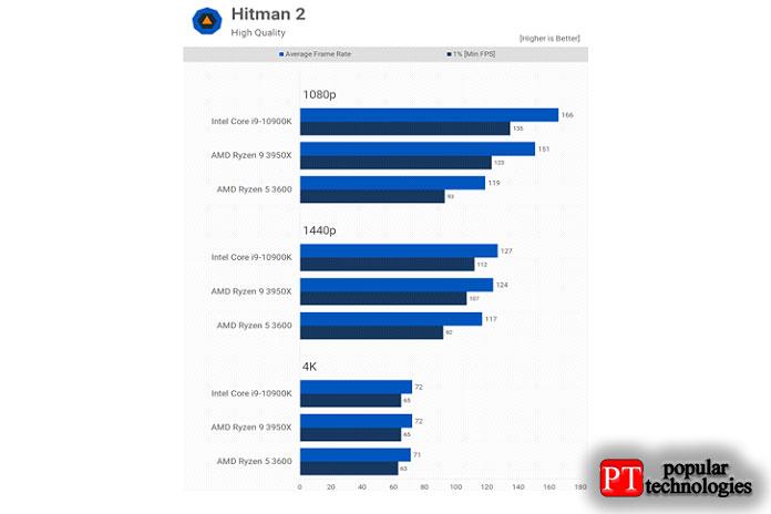 Hitman 2во многом похож наDeath Stranding