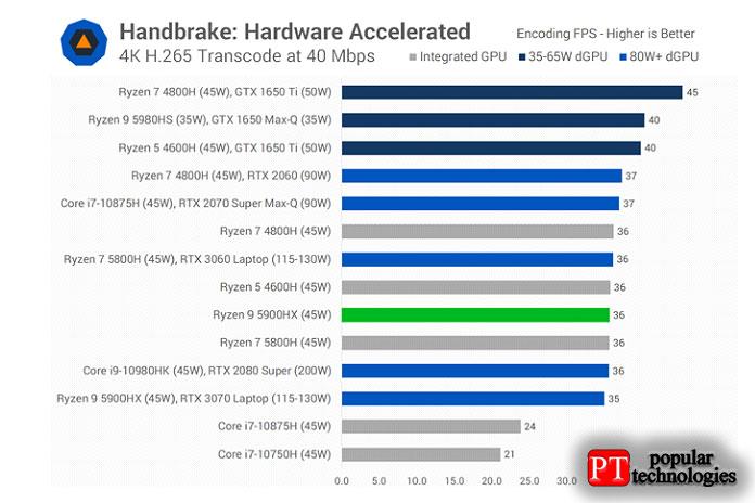 И, наконец, унас есть аппаратное ускорение кодирования Handbrake, перекодирования 4K
