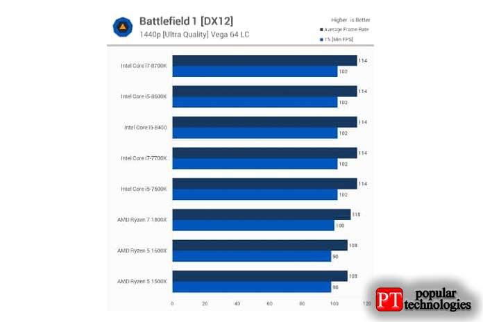 Intel Core I5 или I3 игровые тесты3