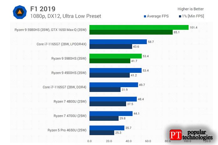Intel быстрее вF1 2019