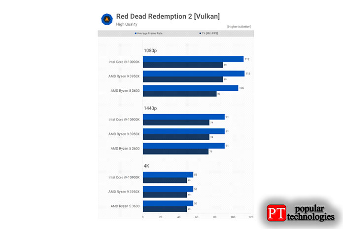 Как иShadow ofthe Tomb Raider, мытестируем Red Dead Redemption 2в игре