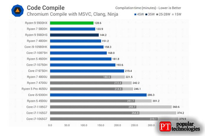 Компиляция кода действительно выигрывает отболее быстрых тактовых импульсов 5900HX2