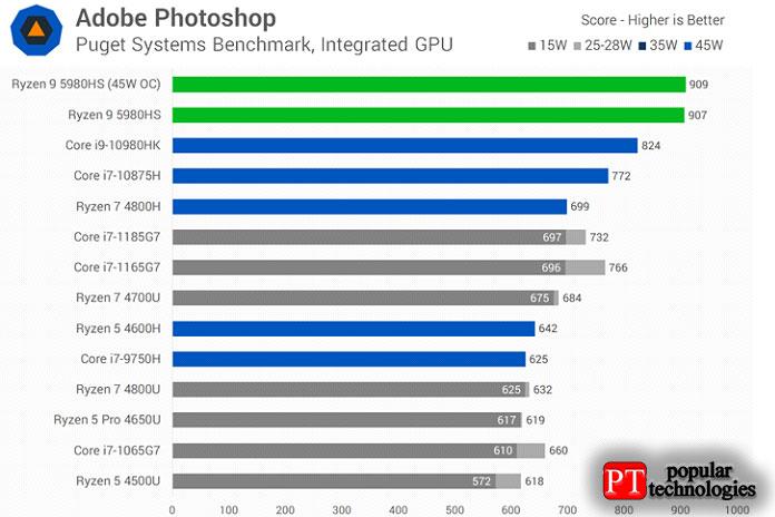 Мытакже видим огромный рост производительности вAdobe Photoshop