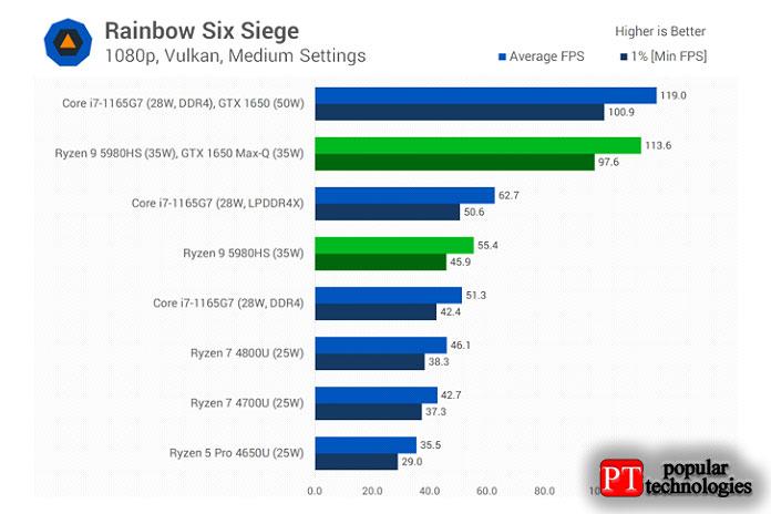 Наконец, мывзглянем наRainbow Six Siege